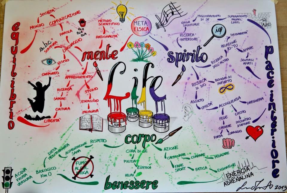 Mappe Mentali - Life di Laura Montorio