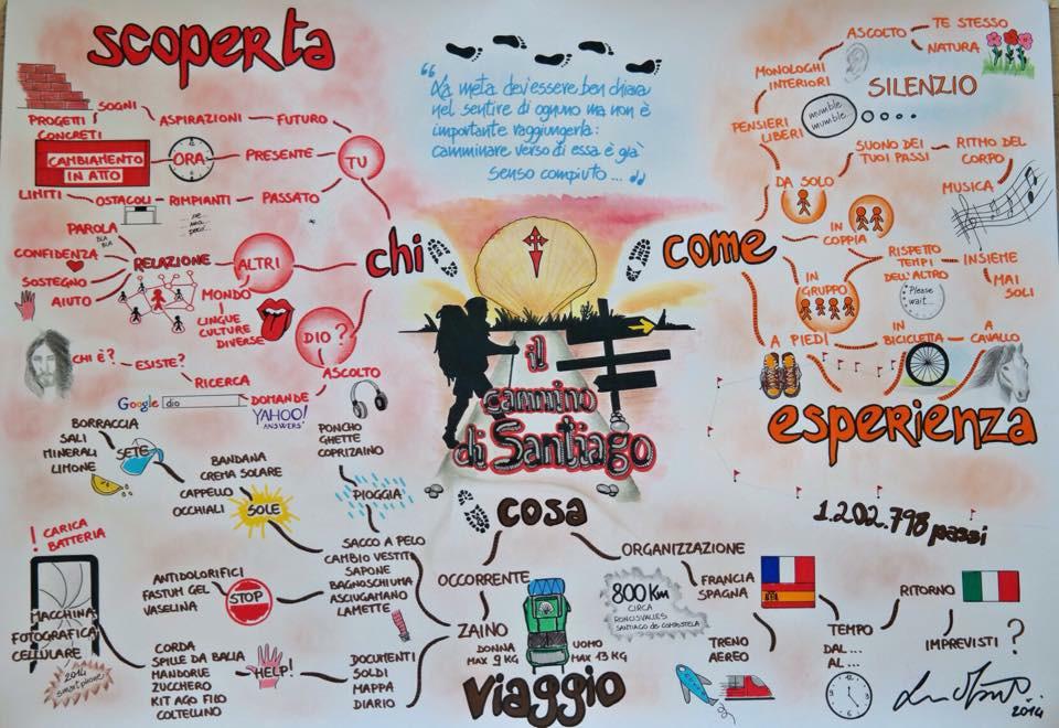 Mappe mentali - Il cammino di Santiago